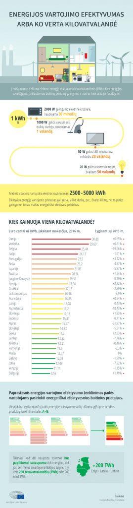 Nustatytas aiškesnis energetinio efektyvumo ženklinimas
